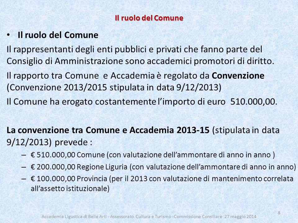 Il ruolo del Comune Il rappresentanti degli enti pubblici e privati che fanno parte del Consiglio di Amministrazione sono accademici promotori di diritto.