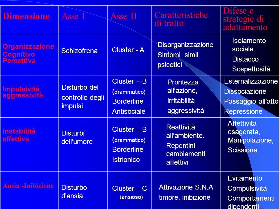DimensioneAsse IAsse II Caratteristiche di tratto Difese e strategie di adattamento Organizzazione Cognitivo Percettiva Schizofrena Cluster - A Disorg