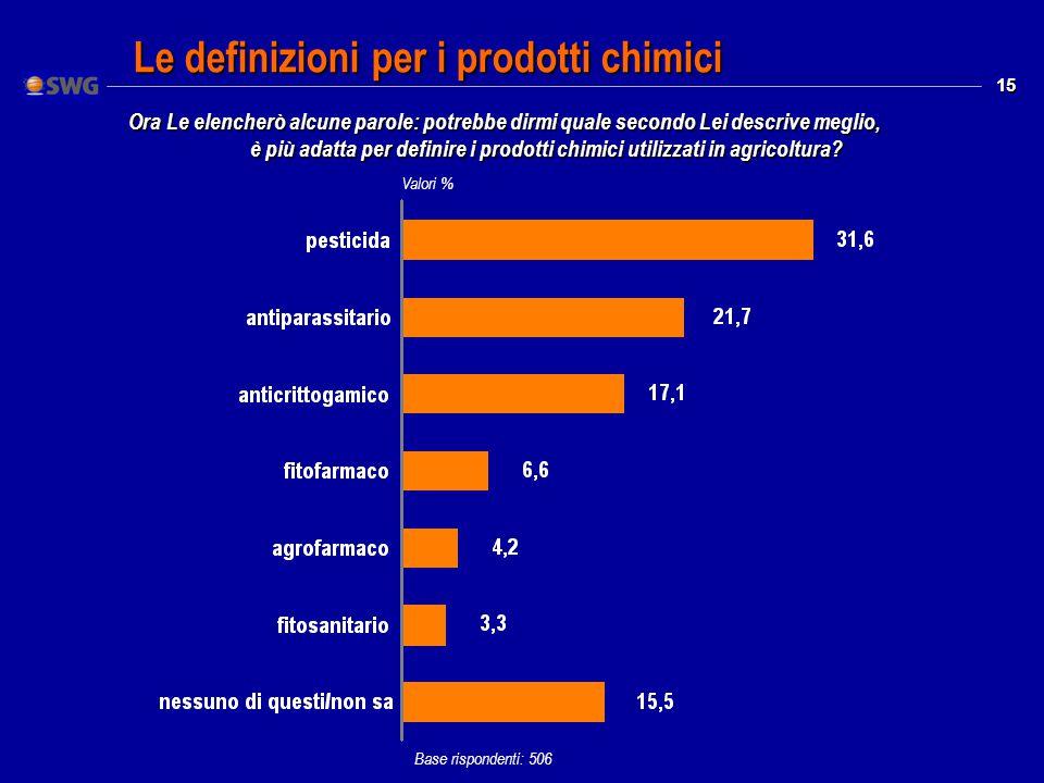 15 Le definizioni per i prodotti chimici Valori % Base rispondenti: 506 Ora Le elencherò alcune parole: potrebbe dirmi quale secondo Lei descrive meglio, è più adatta per definire i prodotti chimici utilizzati in agricoltura