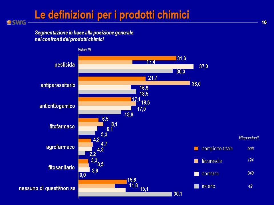 16 Le definizioni per i prodotti chimici 0,0 Valori % Rispondenti: 506 124 340 42 Segmentazione in base alla posizione generale nei confronti dei prodotti chimici