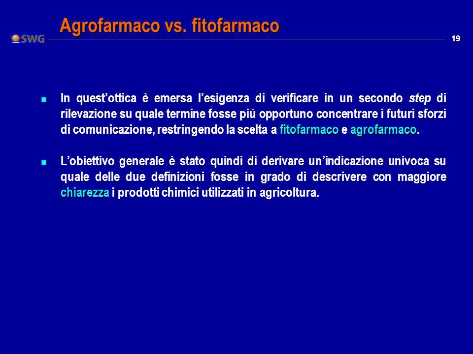 19 Agrofarmaco vs.