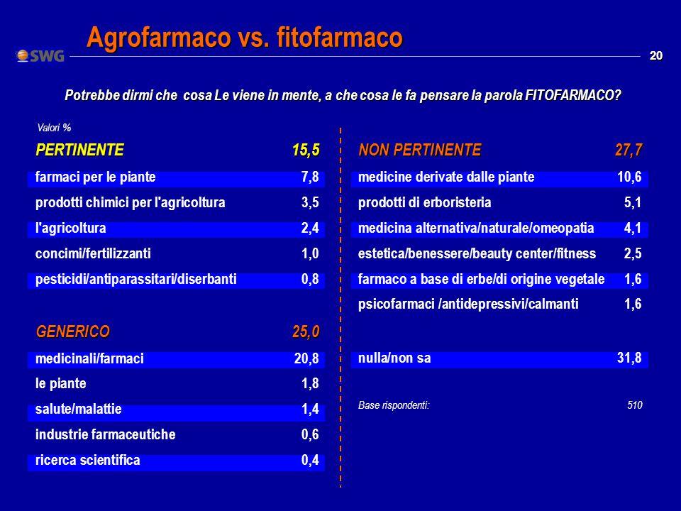 20 Valori % Agrofarmaco vs.