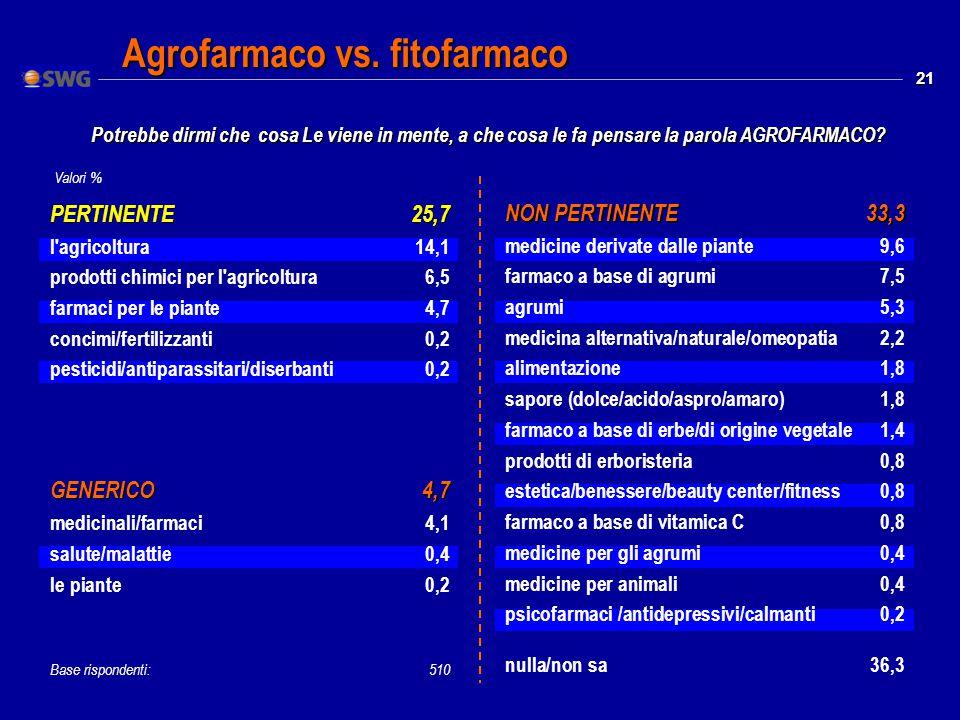 21 PERTINENTE25,7 l agricoltura14,1 prodotti chimici per l agricoltura6,5 farmaci per le piante4,7 concimi/fertilizzanti0,2 pesticidi/antiparassitari/diserbanti0,2 GENERICO4,7 medicinali/farmaci4,1 salute/malattie0,4 le piante0,2 Base rispondenti: 510 NON PERTINENTE33,3 medicine derivate dalle piante9,6 farmaco a base di agrumi7,5 agrumi5,3 medicina alternativa/naturale/omeopatia2,2 alimentazione1,8 sapore (dolce/acido/aspro/amaro)1,8 farmaco a base di erbe/di origine vegetale1,4 prodotti di erboristeria0,8 estetica/benessere/beauty center/fitness0,8 farmaco a base di vitamica C0,8 medicine per gli agrumi0,4 medicine per animali0,4 psicofarmaci /antidepressivi/calmanti0,2 nulla/non sa36,3 Valori % Agrofarmaco vs.