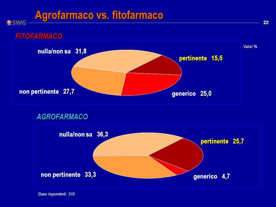 22 Valori % Agrofarmaco vs.