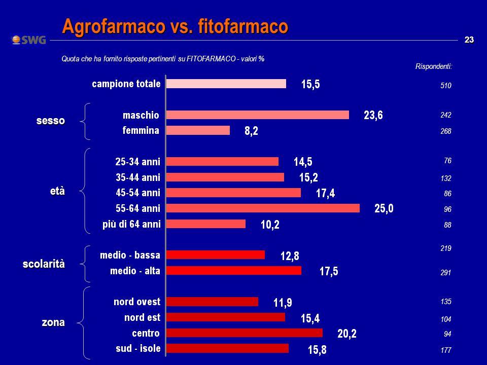 23 Quota che ha fornito risposte pertinenti su FITOFARMACO - valori % Agrofarmaco vs.