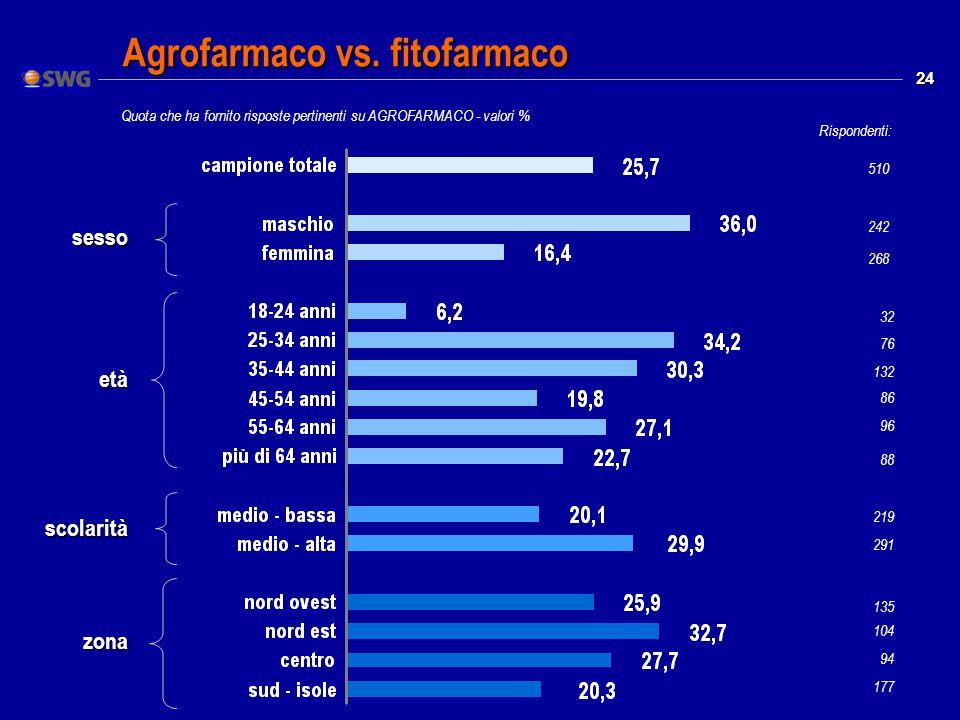 24 Agrofarmaco vs.