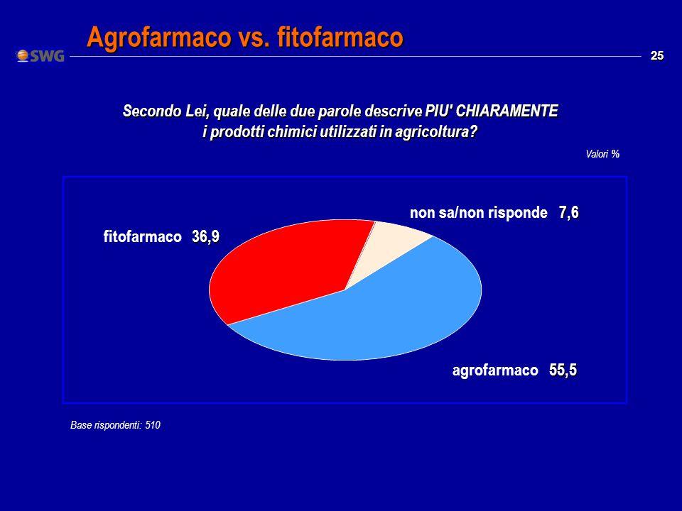 25 Valori % Agrofarmaco vs.