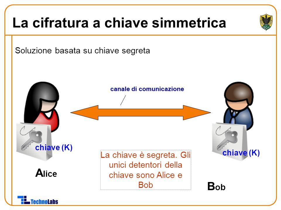 Soluzione basata su chiave segreta A lice B ob chiave (K) La chiave è segreta. Gli unici detentori della chiave sono Alice e Bob canale di comunicazi