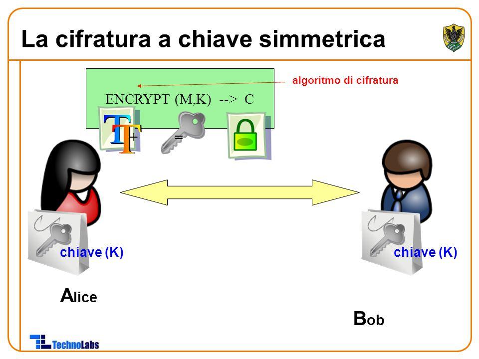 A lice B ob chiave (K) ENCRYPT (M,K) --> C + = algoritmo di cifratura La cifratura a chiave simmetrica