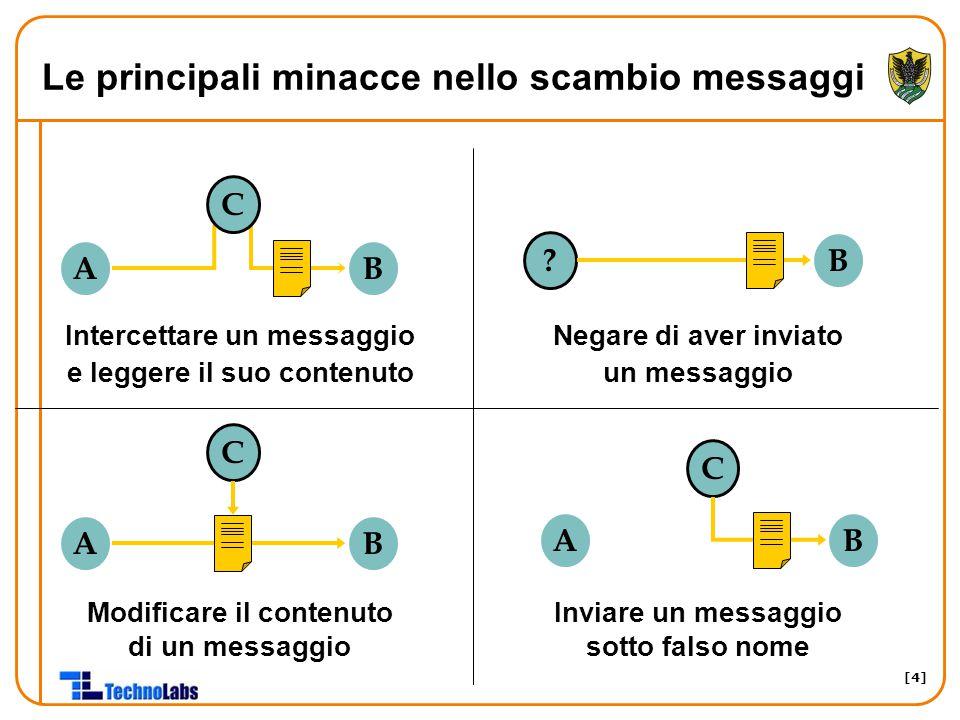 [4] Le principali minacce nello scambio messaggi AB ? B AB C AB C Modificare il contenuto di un messaggio Intercettare un messaggio e leggere il suo c