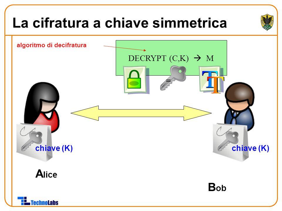 A lice B ob chiave (K) DECRYPT (C,K)  M - = algoritmo di decifratura La cifratura a chiave simmetrica