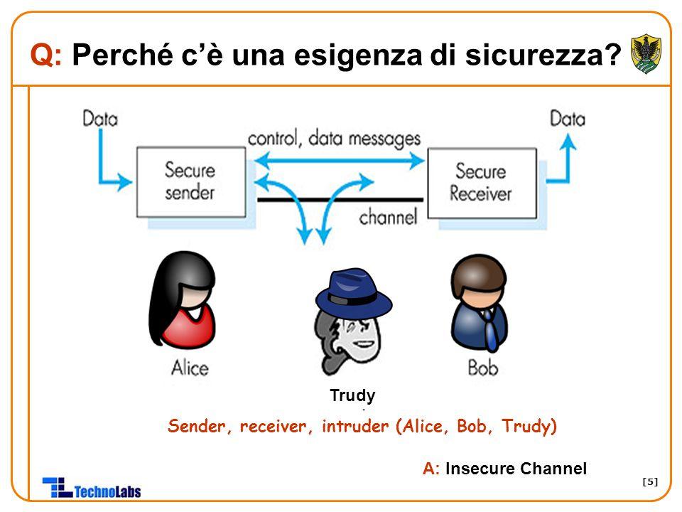 [5] Q: Perché c'è una esigenza di sicurezza? Sender, receiver, intruder (Alice, Bob, Trudy) A: Insecure Channel Trudy