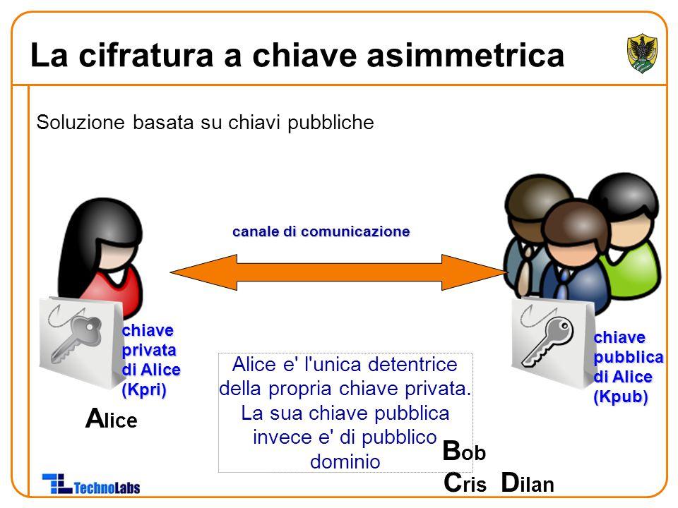 Soluzione basata su chiavi pubbliche A lice B ob C ris D ilan chiaveprivata di Alice (Kpri) Alice e' l'unica detentrice della propria chiave privata.