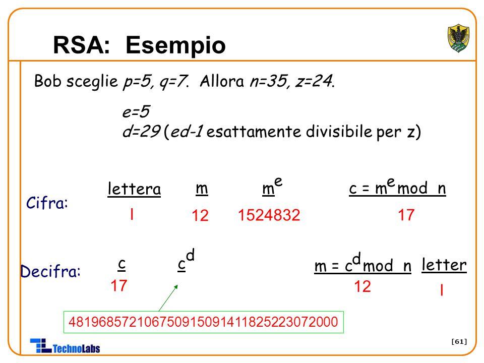[61] RSA: Esempio Bob sceglie p=5, q=7. Allora n=35, z=24. e=5 d=29 (ed-1 esattamente divisibile per z) lettera m m e c = m mod n e l 12 1524832 17 c