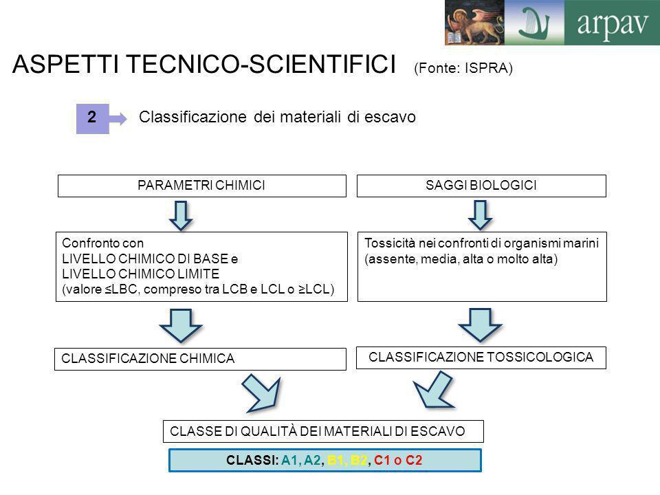 ASPETTI TECNICO-SCIENTIFICI (Fonte: ISPRA) Classificazione dei materiali di escavo PARAMETRI CHIMICISAGGI BIOLOGICI Tossicità nei confronti di organis