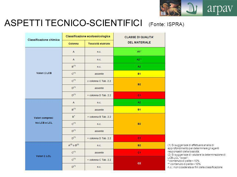 ASPETTI TECNICO-SCIENTIFICI (Fonte: ISPRA) (1) Si suggerisce di effettuare analisi di approfondimento per determinare gli agenti responsabili della to