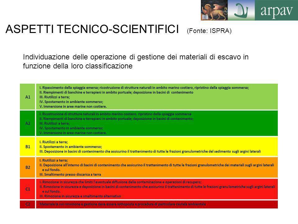 ASPETTI TECNICO-SCIENTIFICI (Fonte: ISPRA) Individuazione delle operazione di gestione dei materiali di escavo in funzione della loro classificazione
