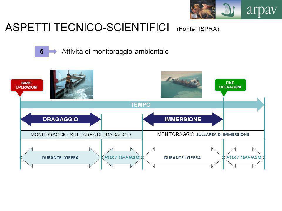 ASPETTI TECNICO-SCIENTIFICI (Fonte: ISPRA) POST OPERAM Attività di monitoraggio ambientale DRAGAGGIOIMMERSIONE TEMPO INIZIO OPERAZIONI FINE OPERAZIONI