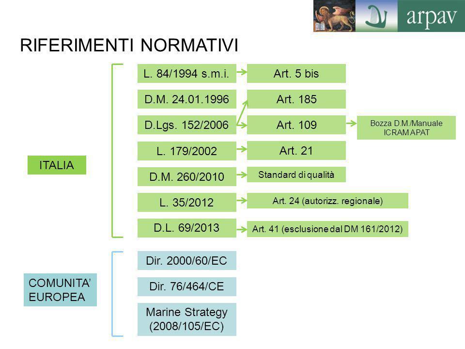 ITALIA COMUNITA' EUROPEA D.M. 24.01.1996 D.Lgs. 152/2006 L. 179/2002 D.M. 260/2010 L. 35/2012 D.L. 69/2013 Art. 109 Art. 21 Standard di qualità Art. 2