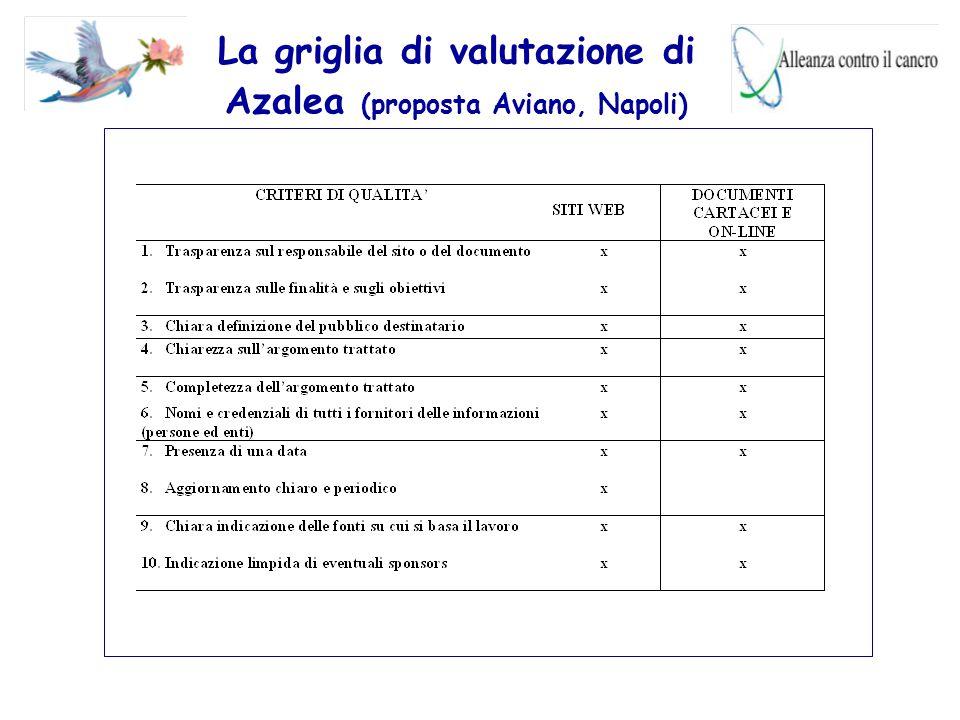 La griglia di valutazione di Azalea (proposta Aviano, Napoli)