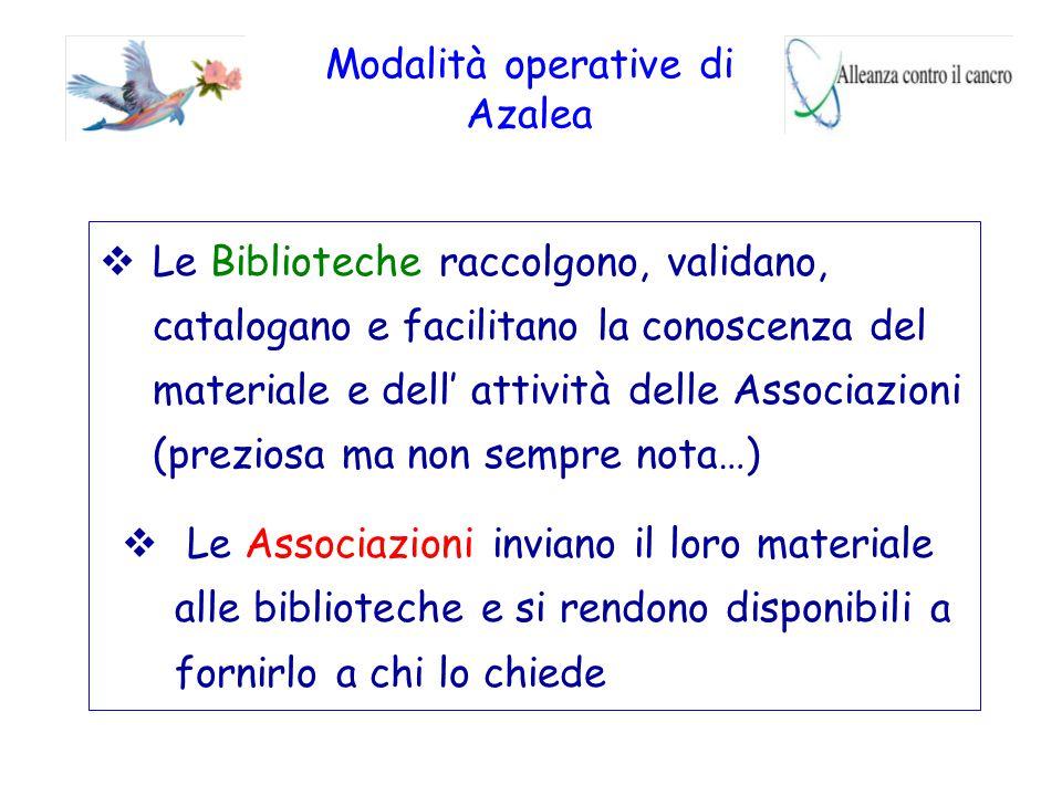 Modalità operative di Azalea  Le Biblioteche raccolgono, validano, catalogano e facilitano la conoscenza del materiale e dell' attività delle Associa