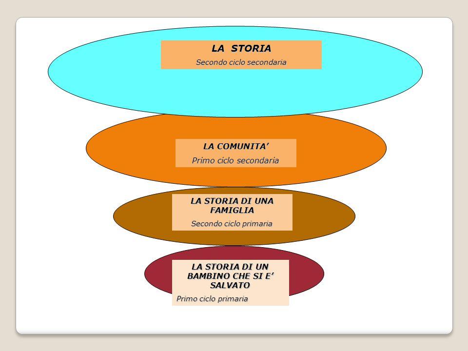 LA STORIA DI UN BAMBINO CHE SI E' SALVATO Primo ciclo primaria LA STORIA DI UNA FAMIGLIA Secondo ciclo primaria LA COMUNITA' Primo ciclo secondaria LA STORIA Secondo ciclo secondaria