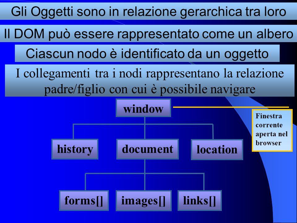 Gli Oggetti sono in relazione gerarchica tra loro Il DOM può essere rappresentato come un albero Ciascun nodo è identificato da un oggetto I collegame
