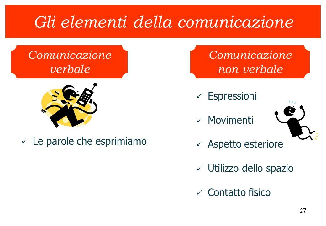 27 Gli elementi della comunicazione Comunicazione verbale Comunicazione non verbale Le parole che esprimiamo Espressioni Movimenti Aspetto esteriore U