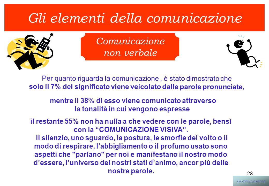 28 Gli elementi della comunicazione Comunicazione non verbale La comunicazione Per quanto riguarda la comunicazione, è stato dimostrato che solo il 7%