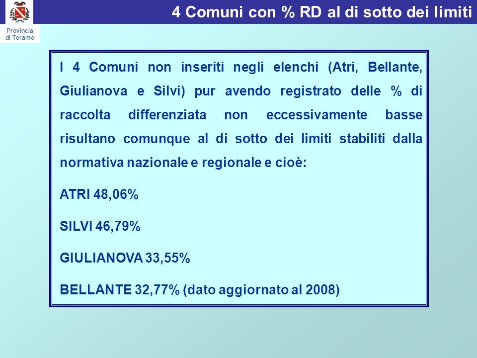 4 Comuni con % RD al di sotto dei limiti Provincia di Teramo I 4 Comuni non inseriti negli elenchi (Atri, Bellante, Giulianova e Silvi) pur avendo registrato delle % di raccolta differenziata non eccessivamente basse risultano comunque al di sotto dei limiti stabiliti dalla normativa nazionale e regionale e cioè: ATRI 48,06% SILVI 46,79% GIULIANOVA 33,55% BELLANTE 32,77% (dato aggiornato al 2008)