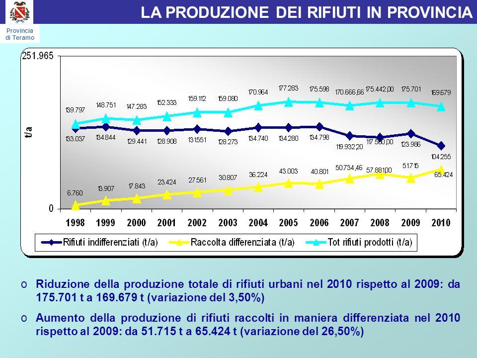 oRiduzione della produzione totale di rifiuti urbani nel 2010 rispetto al 2009: da 175.701 t a 169.679 t (variazione del 3,50%) oAumento della produzione di rifiuti raccolti in maniera differenziata nel 2010 rispetto al 2009: da 51.715 t a 65.424 t (variazione del 26,50%) LA PRODUZIONE DEI RIFIUTI IN PROVINCIA Provincia di Teramo