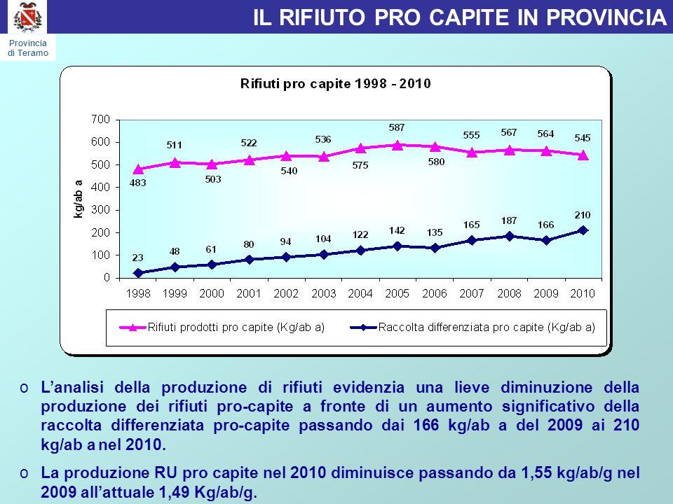 oL'analisi della produzione di rifiuti evidenzia una lieve diminuzione della produzione dei rifiuti pro-capite a fronte di un aumento significativo della raccolta differenziata pro-capite passando dai 166 kg/ab a del 2009 ai 210 kg/ab a nel 2010.