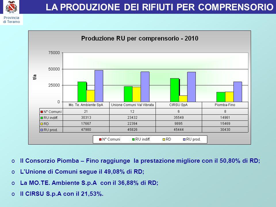 oIl Consorzio Piomba – Fino raggiunge la prestazione migliore con il 50,80% di RD; oL'Unione di Comuni segue il 49,08% di RD; oLa MO.TE.
