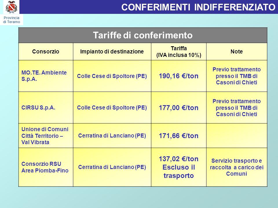 CONFERIMENTI INDIFFERENZIATO Provincia di Teramo Tariffe di conferimento ConsorzioImpianto di destinazione Tariffa (IVA inclusa 10%) Note MO.TE.
