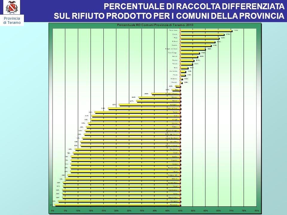 PERCENTUALI DI RD Provincia di Teramo 15 COMUNI CON % RD > 50 % TORANO NUOVO CANZANO PINETO S.