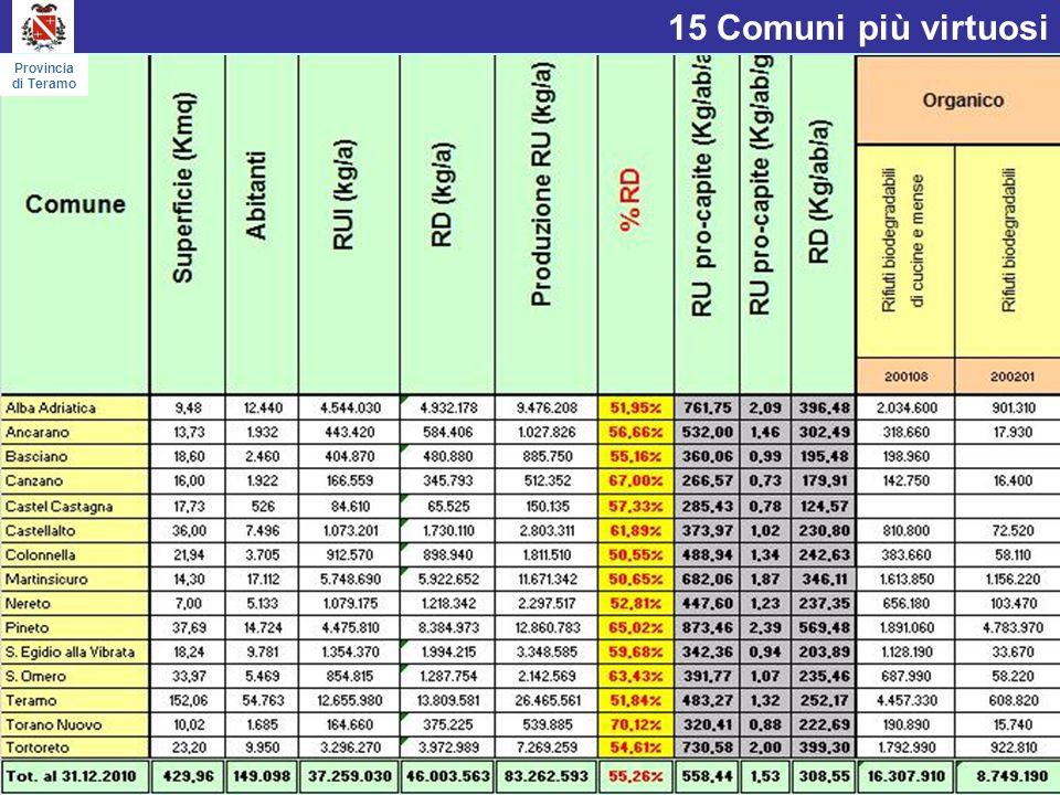 Tipologie di rifiuto nei Comuni più virtuosi Provincia di Teramo