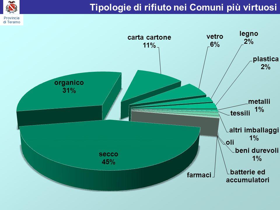 28 Comuni con bassissime % RD Provincia di Teramo