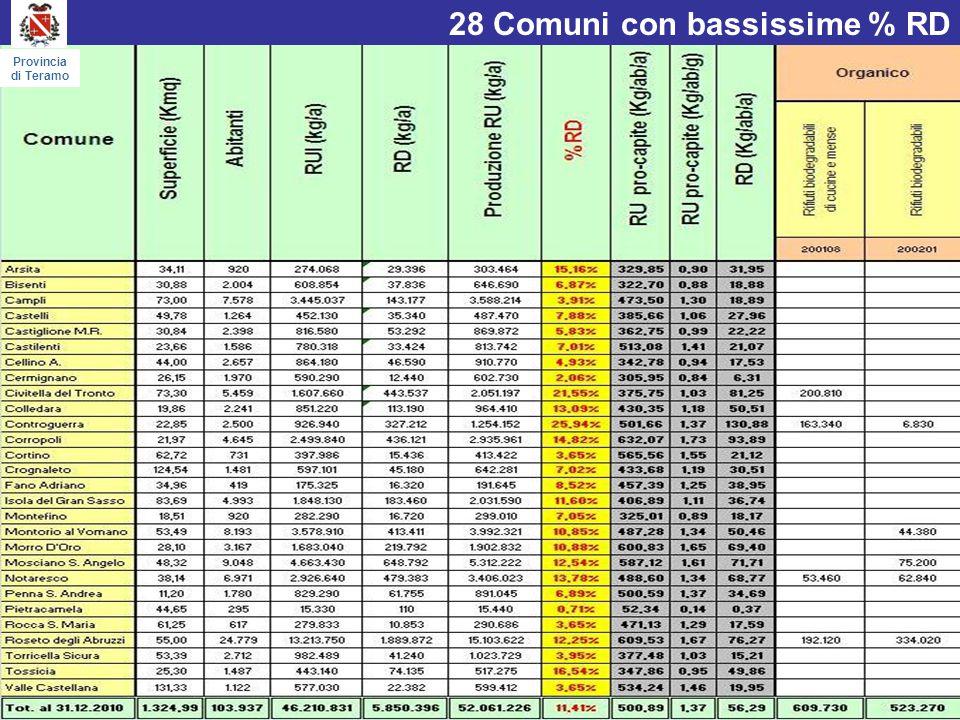 Tipologie di rifiuti nei Comuni con bassissime % RD Provincia di Teramo
