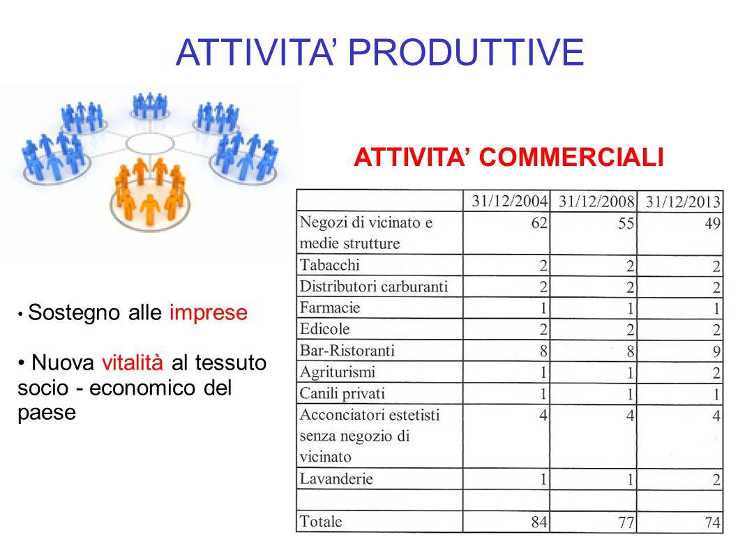 ATTIVITA' PRODUTTIVE Sostegno alle imprese Nuova vitalità al tessuto socio - economico del paese ATTIVITA' COMMERCIALI