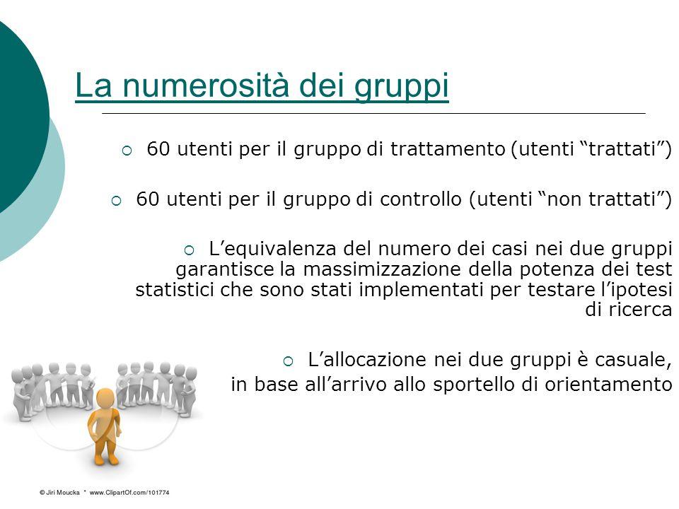 """La numerosità dei gruppi  60 utenti per il gruppo di trattamento (utenti """"trattati"""")  60 utenti per il gruppo di controllo (utenti """"non trattati"""") """