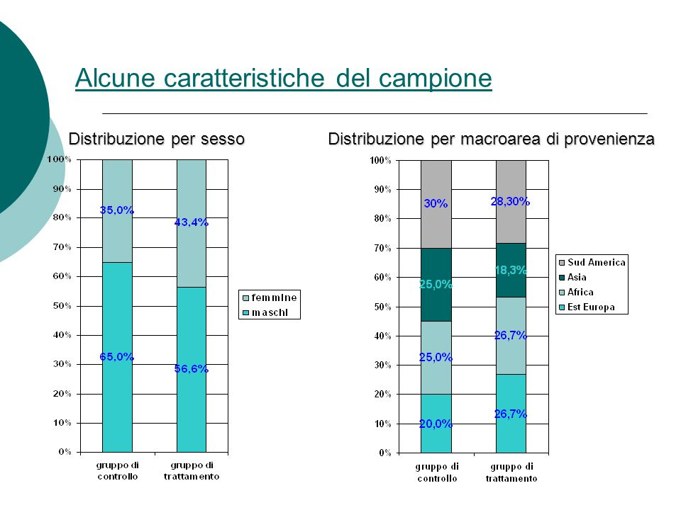 Alcune caratteristiche del campione Distribuzione per sesso Distribuzione per macroarea di provenienza