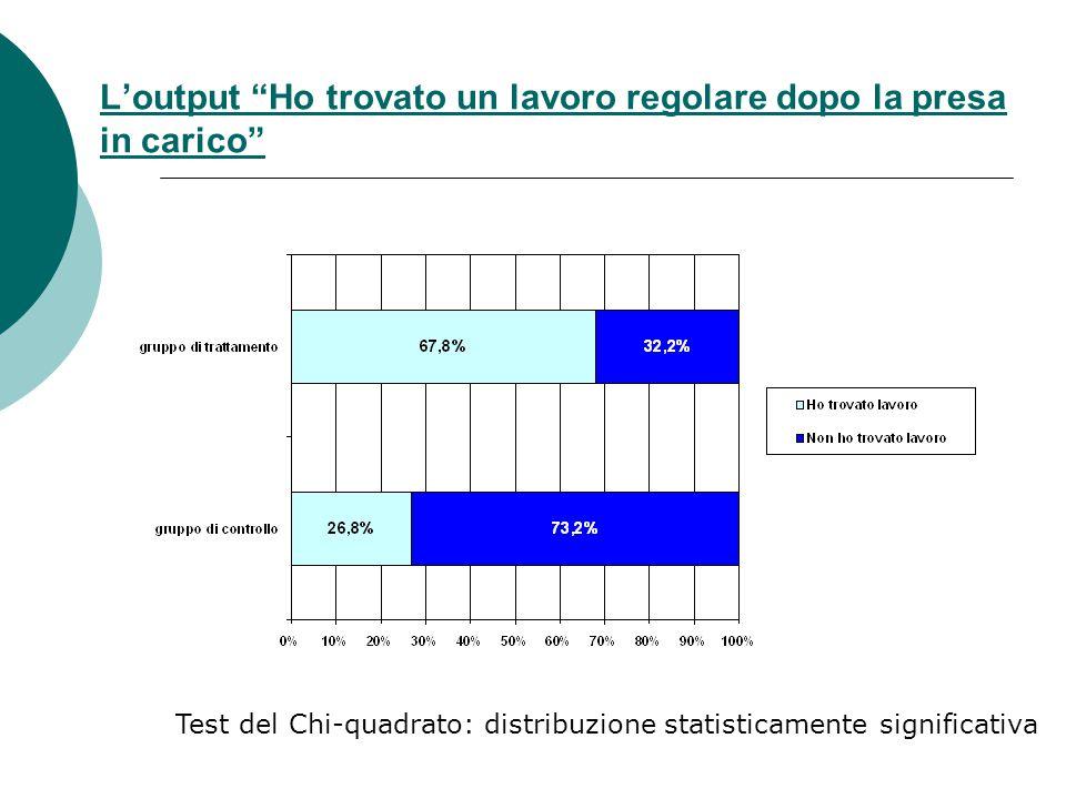 """L'output """"Ho trovato un lavoro regolare dopo la presa in carico"""" Test del Chi-quadrato: distribuzione statisticamente significativa"""