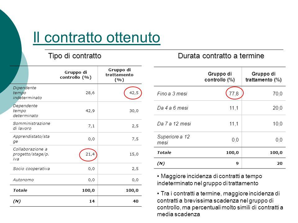 Il contratto ottenuto Gruppo di controllo (%) Gruppo di trattamento (%) Dipendente tempo indeterminato 28,642,5 Dependente tempo determinato 42,930,0 Somministrazione di lavoro 7,12,5 Apprendistato/sta ge 0,07,5 Collaborazione a progetto/stage/p.