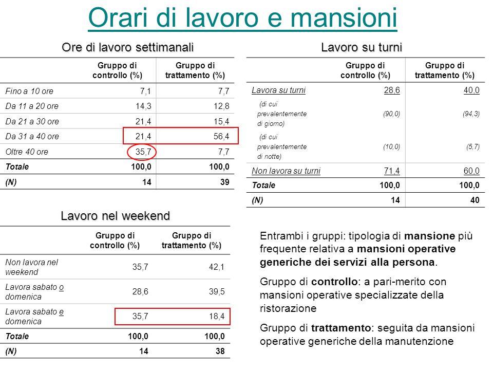 Soddisfazione generale rispetto al lavoro ottenuto Gruppo di controllo (%)Gruppo di trattamento (%)