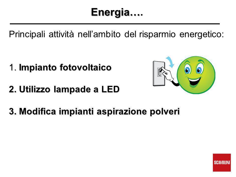Energia… Energia….Principali attività nell'ambito del risparmio energetico: 1.