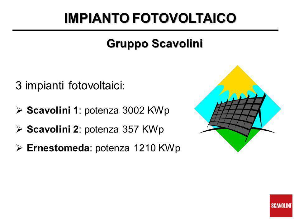IMPIANTO FOTOVOLTAICO IMPIANTO FOTOVOLTAICO Gruppo Scavolini 3 impianti fotovoltaici :  Scavolini 1: potenza 3002 KWp  Scavolini 2: potenza 357 KWp  Ernestomeda: potenza 1210 KWp