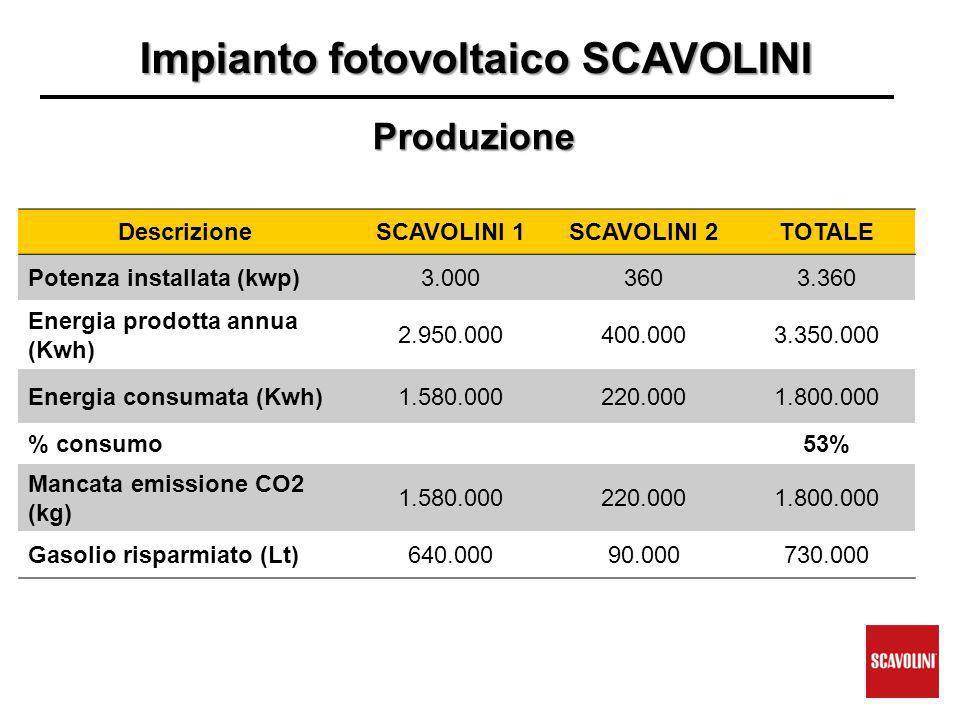 Impianto fotovoltaicoSCAVOLINI Impianto fotovoltaico SCAVOLINI DescrizioneSCAVOLINI 1SCAVOLINI 2TOTALE Potenza installata (kwp)3.0003603.360 Energia prodotta annua (Kwh) 2.950.000400.0003.350.000 Energia consumata (Kwh)1.580.000220.0001.800.000 % consumo53% Mancata emissione CO2 (kg) 1.580.000220.0001.800.000 Gasolio risparmiato (Lt)640.00090.000730.000 Produzione