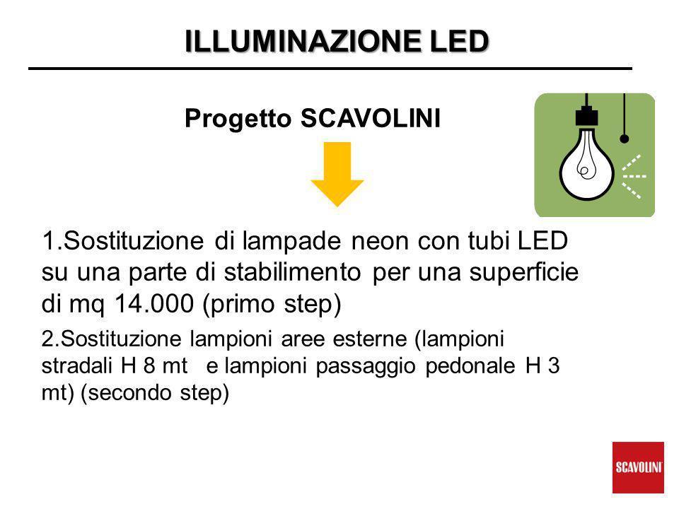 ILLUMINAZIONE LED Progetto SCAVOLINI 1.Sostituzione di lampade neon con tubi LED su una parte di stabilimento per una superficie di mq 14.000 (primo step) 2.Sostituzione lampioni aree esterne (lampioni stradali H 8 mt e lampioni passaggio pedonale H 3 mt) (secondo step)