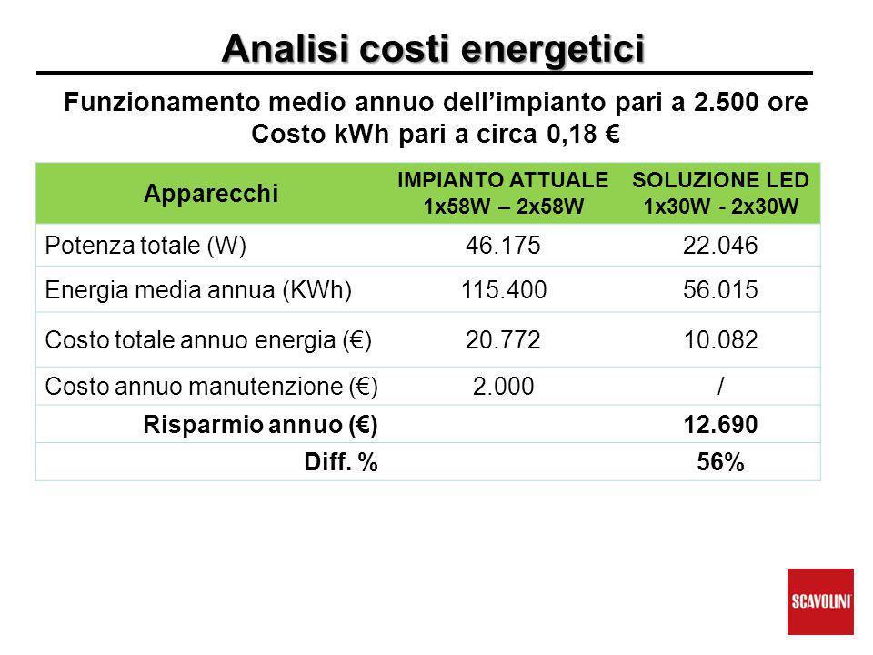 Analisi costi energetici Funzionamento medio annuo dell'impianto pari a 2.500 ore Costo kWh pari a circa 0,18 € Apparecchi IMPIANTO ATTUALE 1x58W – 2x58W SOLUZIONE LED 1x30W - 2x30W Potenza totale (W)46.17522.046 Energia media annua (KWh)115.40056.015 Costo totale annuo energia (€)20.77210.082 Costo annuo manutenzione (€)2.000/ Risparmio annuo (€)12.690 Diff.