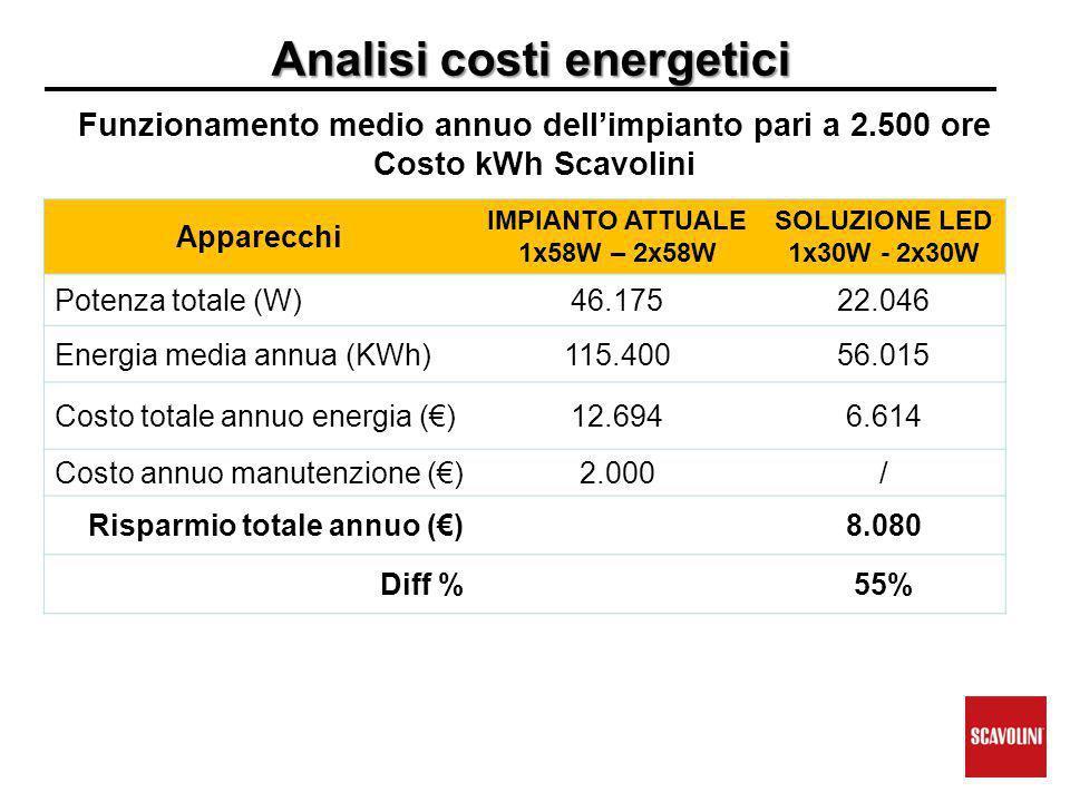 Analisi costi energetici Funzionamento medio annuo dell'impianto pari a 2.500 ore Costo kWh Scavolini Apparecchi IMPIANTO ATTUALE 1x58W – 2x58W SOLUZIONE LED 1x30W - 2x30W Potenza totale (W)46.17522.046 Energia media annua (KWh)115.40056.015 Costo totale annuo energia (€)12.6946.614 Costo annuo manutenzione (€)2.000/ Risparmio totale annuo (€)8.080 Diff %55%